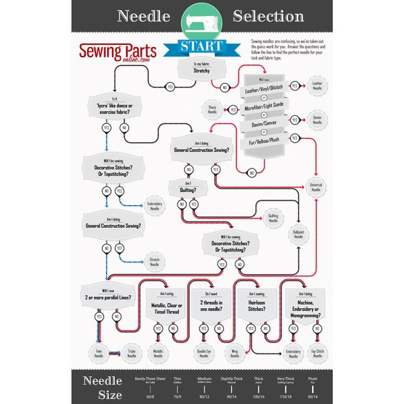 Sewing Machine Needle Selection Poster (Free Shipping)